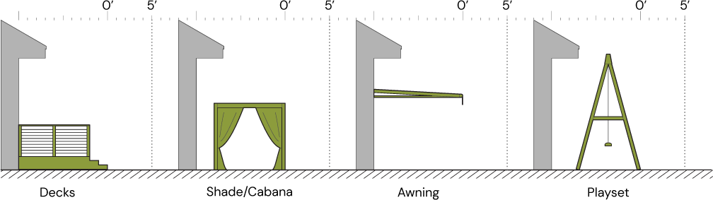 Diagram showing the start of the 0 to 5 feet ember-resistant zone relative to diiferent structures. Structures presented include deck, shades or cabanas, awnings, playsets.