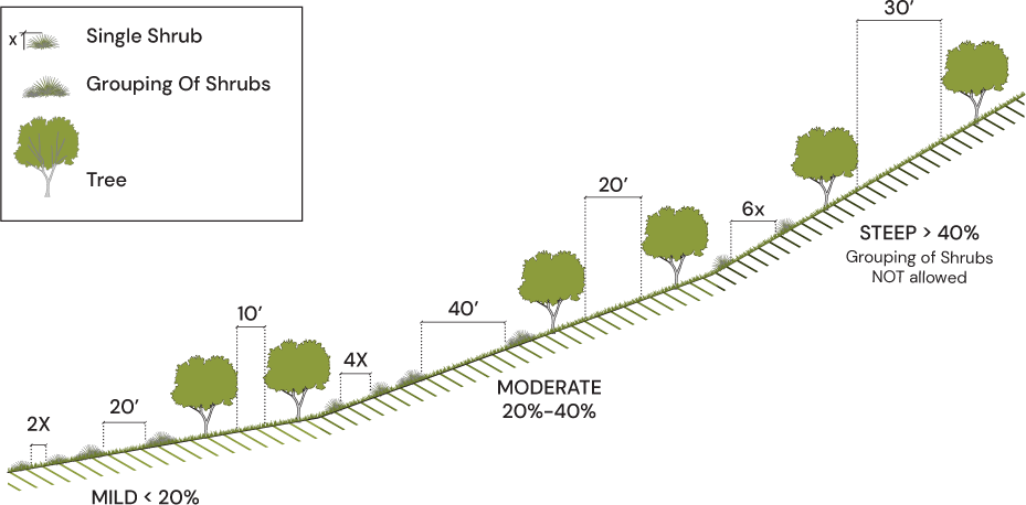 Diagram showing proper spacing between trees based on slope percentage.
