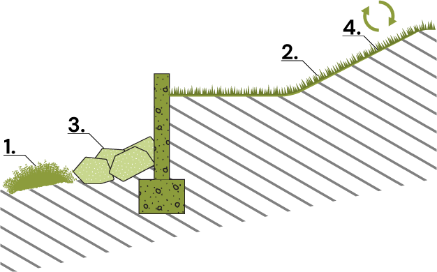 Diagram presenting different types of slope stabilization hardscape.