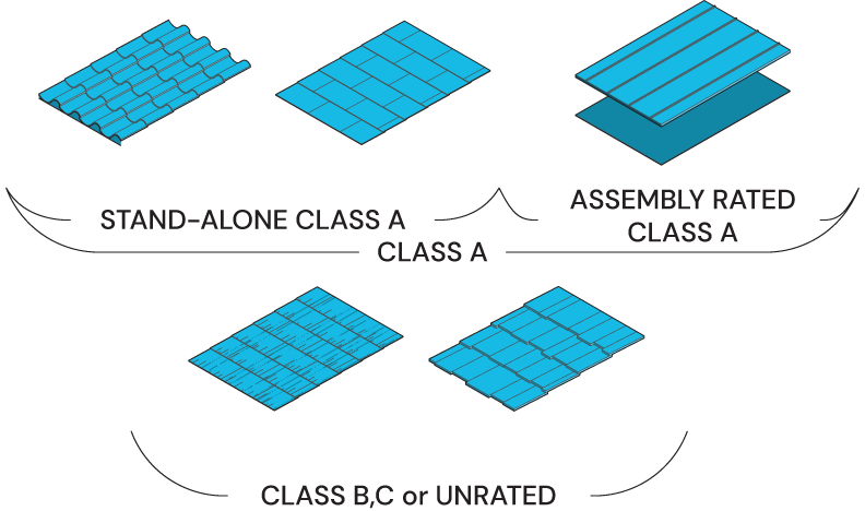 Icon of different types of roof including class A and others.