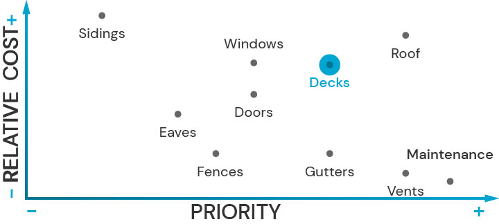 Plot diagram showing the relative cost of upgrading architectural features and their priority for fire safety. Decks is highlited.