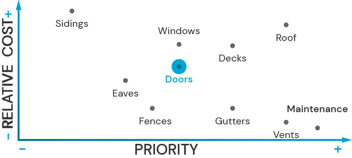 Plot diagram showing the relative cost of upgrading architectural features and their priority for fire safety. Doors is highlited.