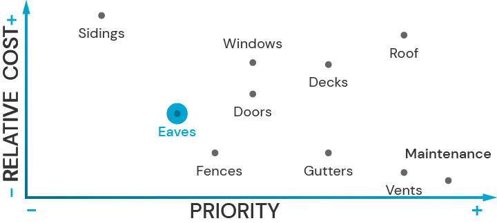 Plot diagram showing the relative cost of upgrading architectural features and their priority for fire safety. Eaves is highlited.