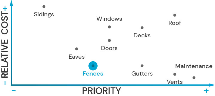 Plot diagram showing the relative cost of upgrading architectural features and their priority for fire safety. Fences is highlited.