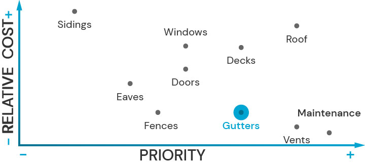 Plot diagram showing the relative cost of upgrading architectural features and their priority for fire safety. Gutters is highlited.