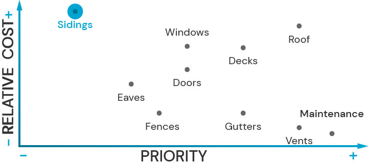 Plot diagram showing the relative cost of upgrading architectural features and their priority for fire safety. Siding is highlited.