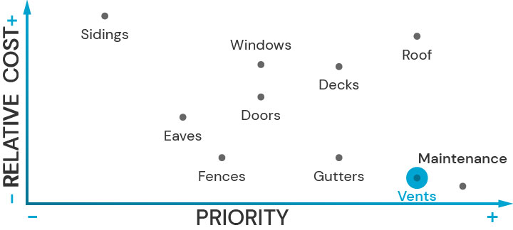 Plot diagram showing the relative cost of upgrading architectural features and their priority for fire safety. Vents is highlited.
