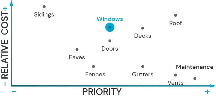 Plot diagram showing the relative cost of upgrading architectural features and their priority for fire safety. Windows is highlited.