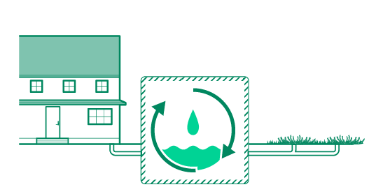 Diagram of grey water recycling between the home and the garden